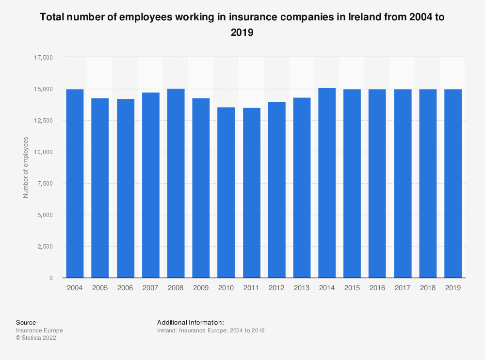 Statistic: Total number of employees working in insurance companies in Ireland from 2004 to 2017 | Statista