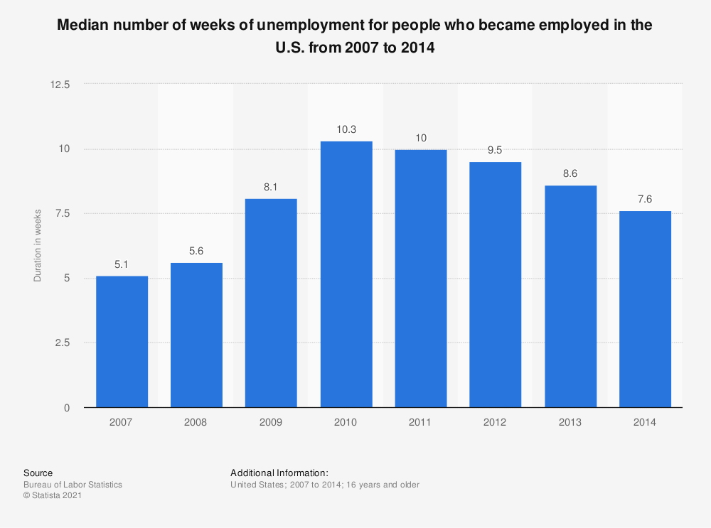 Statistic: Median number of weeks of unemployment for people who became employed in the U.S. from 2007 to 2014 | Statista