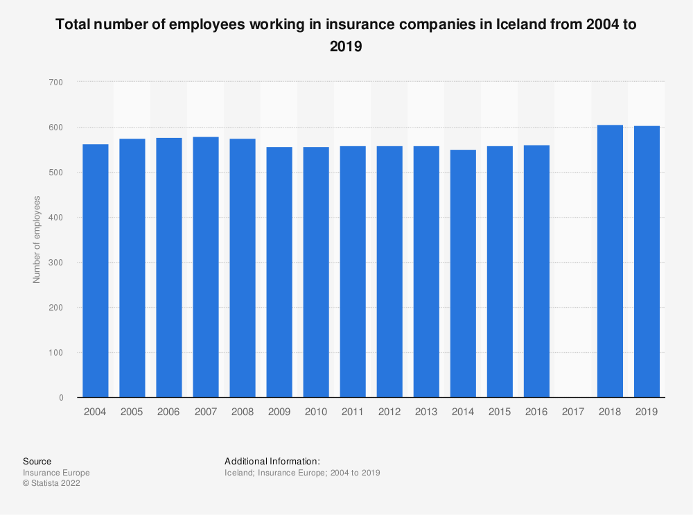 Statistic: Total number of employees working in insurance companies in Iceland from 2004 to 2019 | Statista