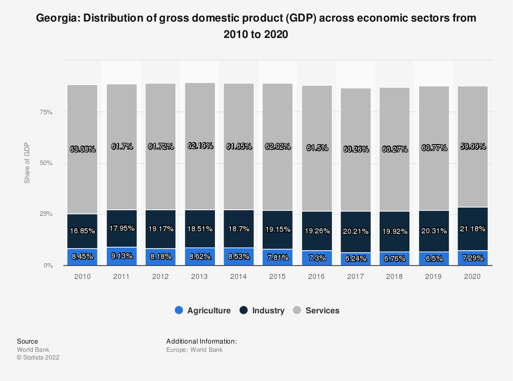 Statistic: Georgia: Distribution of gross domestic product (GDP) across economic sectors from 2008 to 2018 | Statista