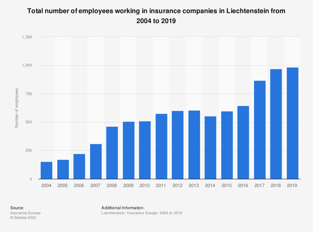 Statistic: Total number of employees working in insurance companies in Liechtenstein from 2004 to 2018 | Statista