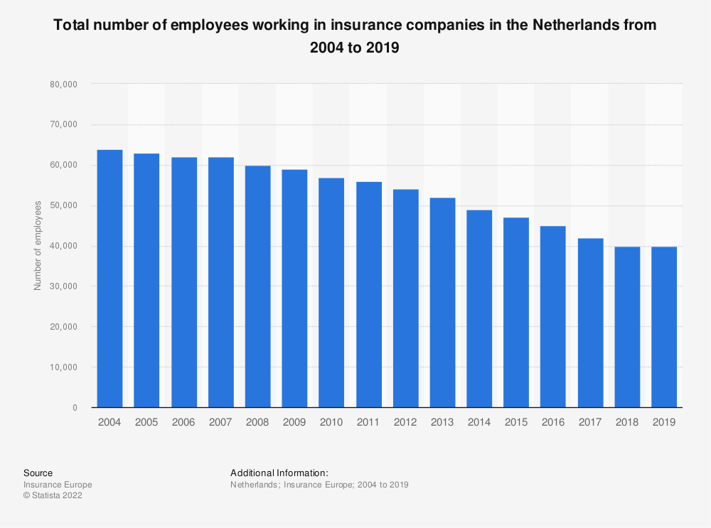 Statistic: Total number of employees working in insurance companies in the Netherlands from 2004 to 2018 | Statista
