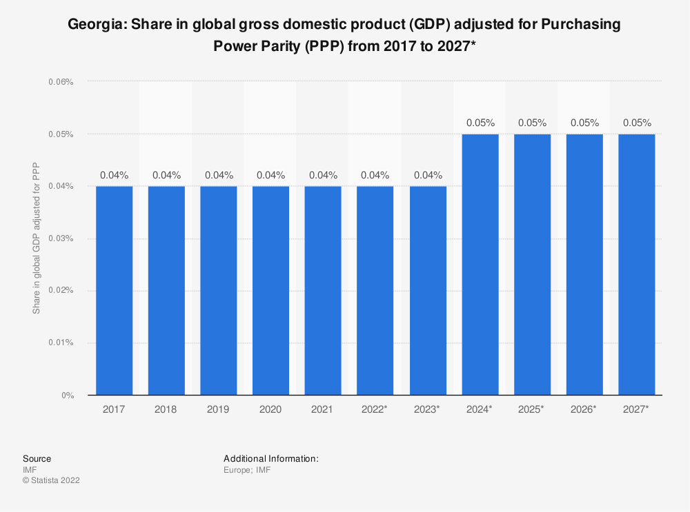 Statistic: Georgia: Share in global gross domestic product (GDP) adjusted for Purchasing Power Parity (PPP) from 2014 to 2024* | Statista