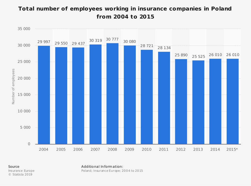 Statistic: Total number of employees working in insurance companies in Poland from 2004 to 2015 | Statista