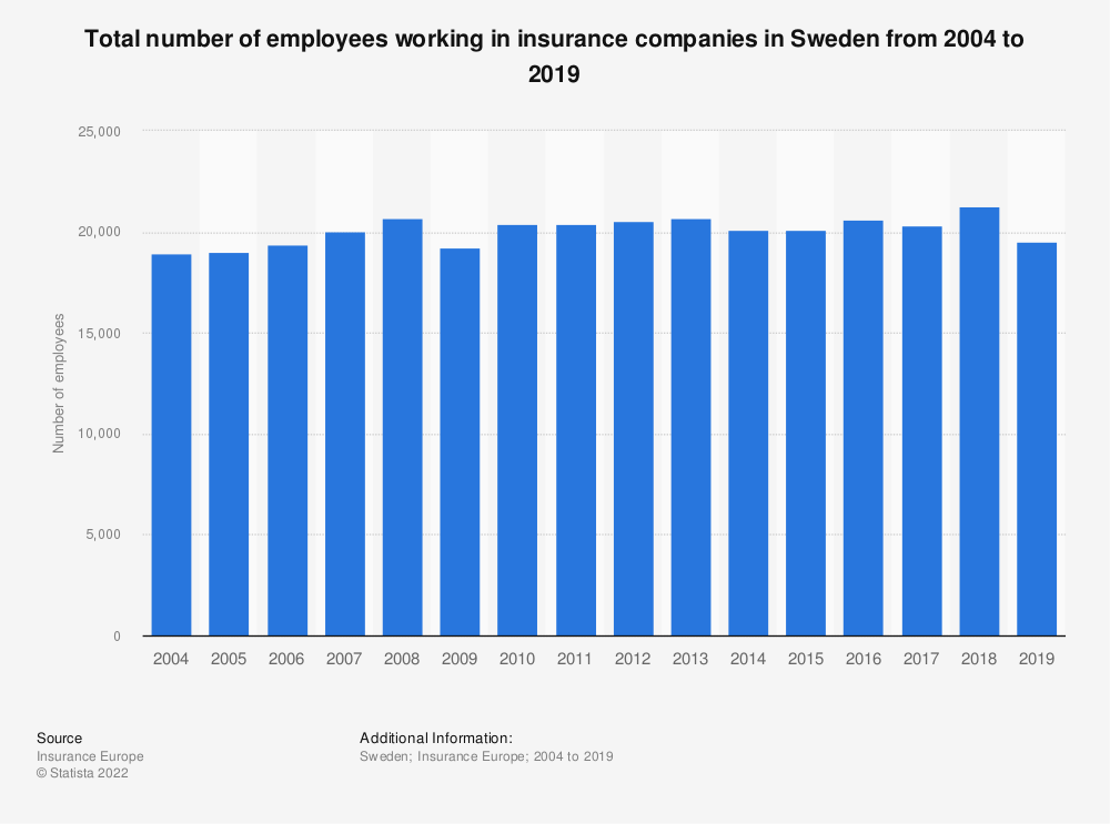 Statistic: Total number of employees working in insurance companies in Sweden from 2004 to 2019 | Statista
