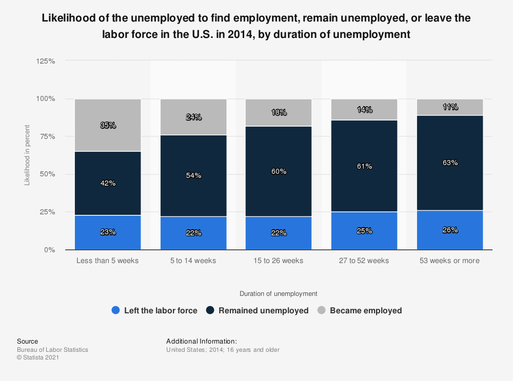 Statistic: Likelihood of the unemployed to find employment, remain unemployed, or leave the labor force in the U.S. in 2014, by duration of unemployment | Statista