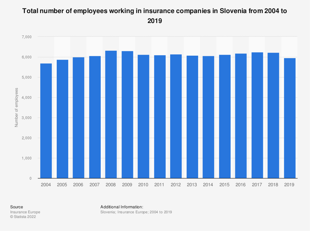 Statistic: Total number of employees working in insurance companies in Slovenia from 2004 to 2017 | Statista