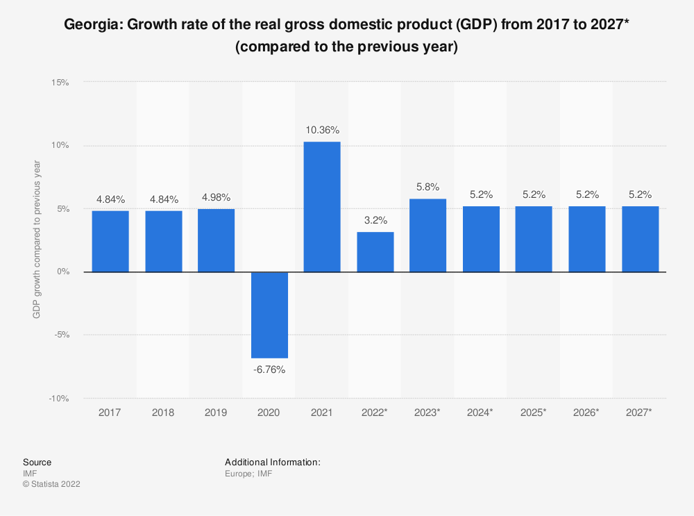 Statistic: Georgia: Growth rate of the real gross domestic product (GDP) from 2012 to 2022* (compared to the previous year) | Statista
