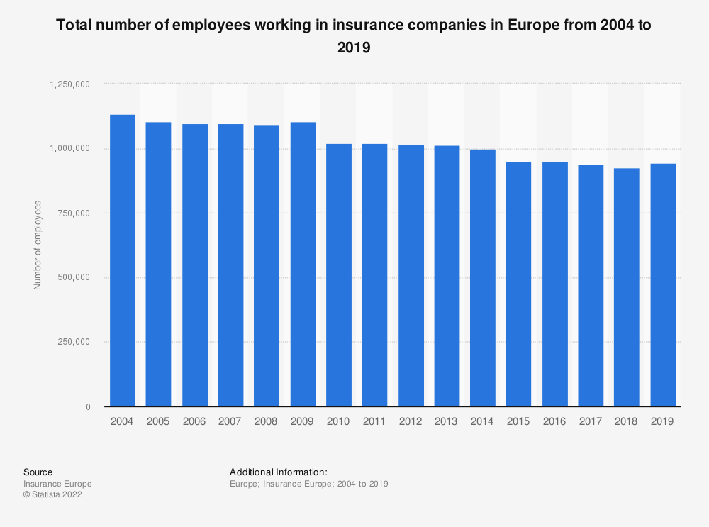 Statistic: Total number of employees working in insurance companies in Europe from 2004 to 2018 | Statista