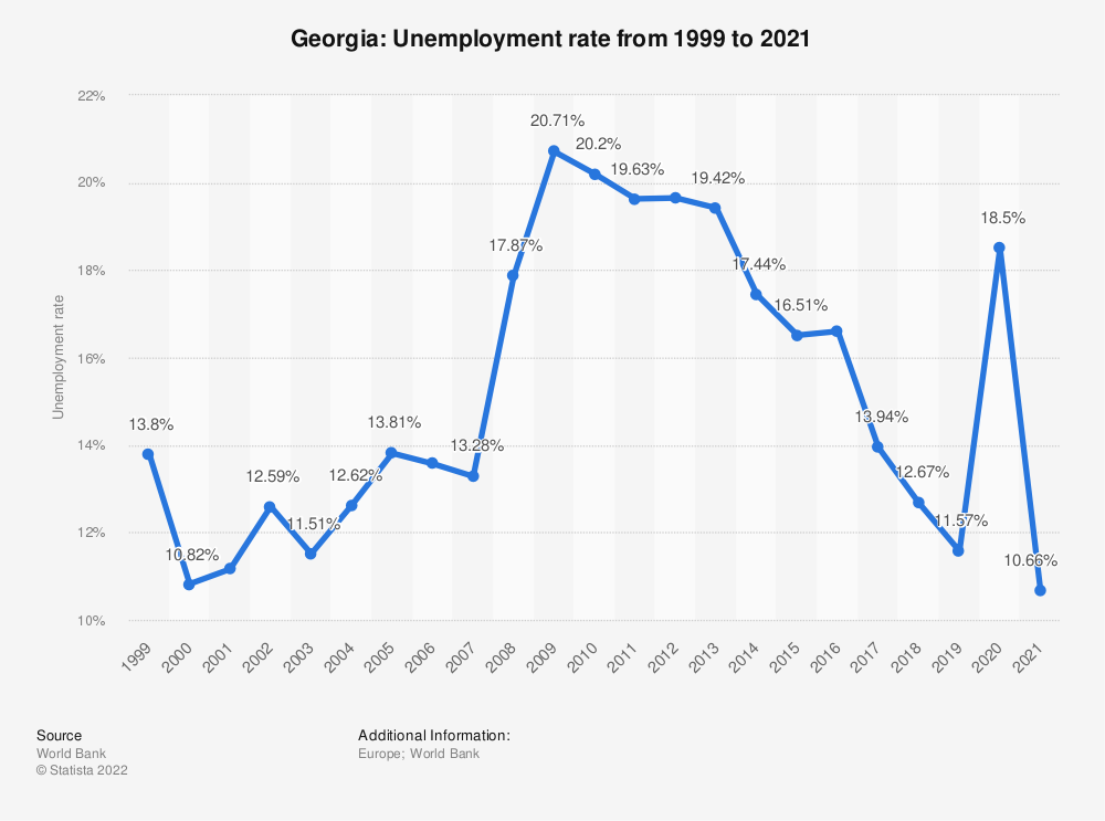 Statistic: Georgia: Unemployment rate from 1999 to 2020 | Statista