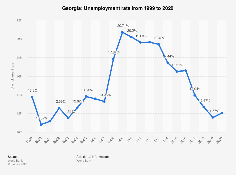 Statistic: Georgia: Unemployment rate from 1998 to 2018 | Statista