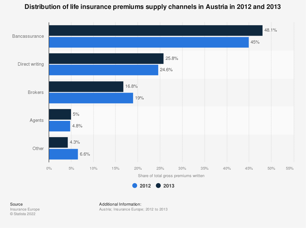 Statistic: Distribution of life insurance premiums supply channels in Austria in 2012 and 2013 | Statista