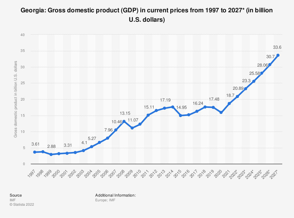 Statistic: Georgia: Gross domestic product (GDP) in current prices from 1994 to 2021* (in billion international dollars) | Statista