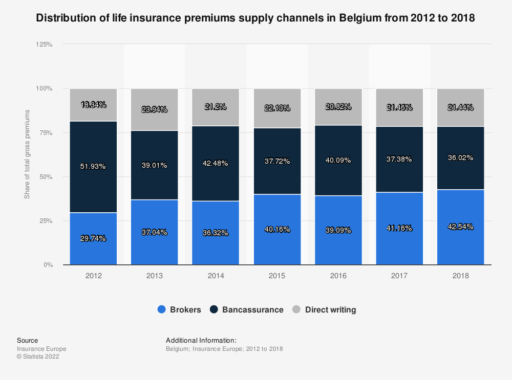 Statistic: Distribution of life insurance premiums supply channels in Belgium from 2012 to 2016 | Statista