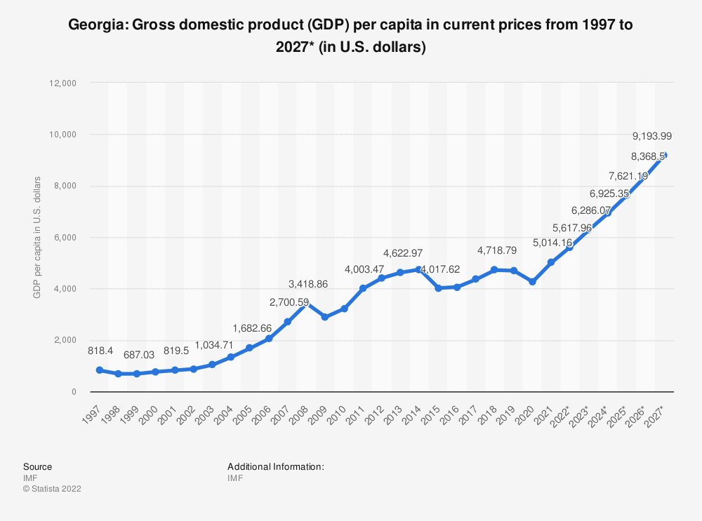 Statistic: Georgia: Gross domestic product (GDP) per capita in current prices from 1994 to 2024* (in U.S. dollars) | Statista