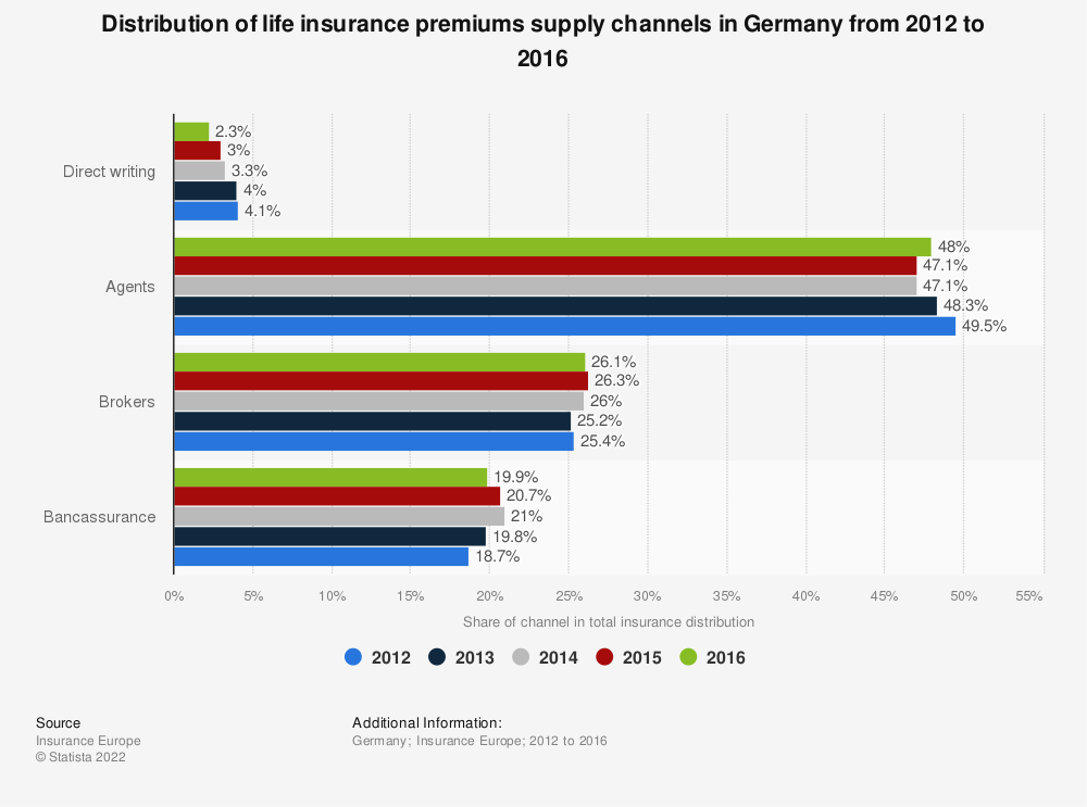 Statistic: Distribution of life insurance premiums supply channels in Germany from 2012 to 2016 | Statista