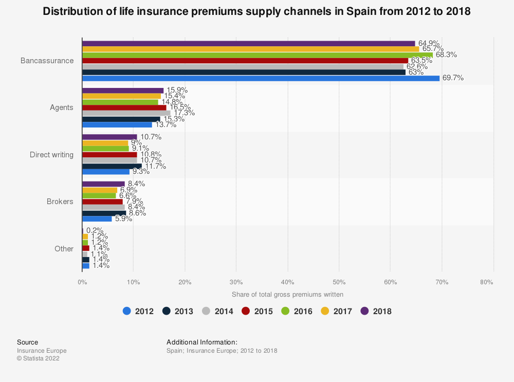 Statistic: Distribution of life insurance premiums supply channels in Spain from 2012 to 2017 | Statista