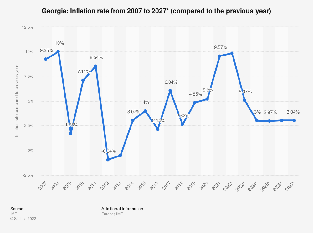 Statistic: Georgia: Inflation rate from 2014 to 2024* (compared to the previous year) | Statista