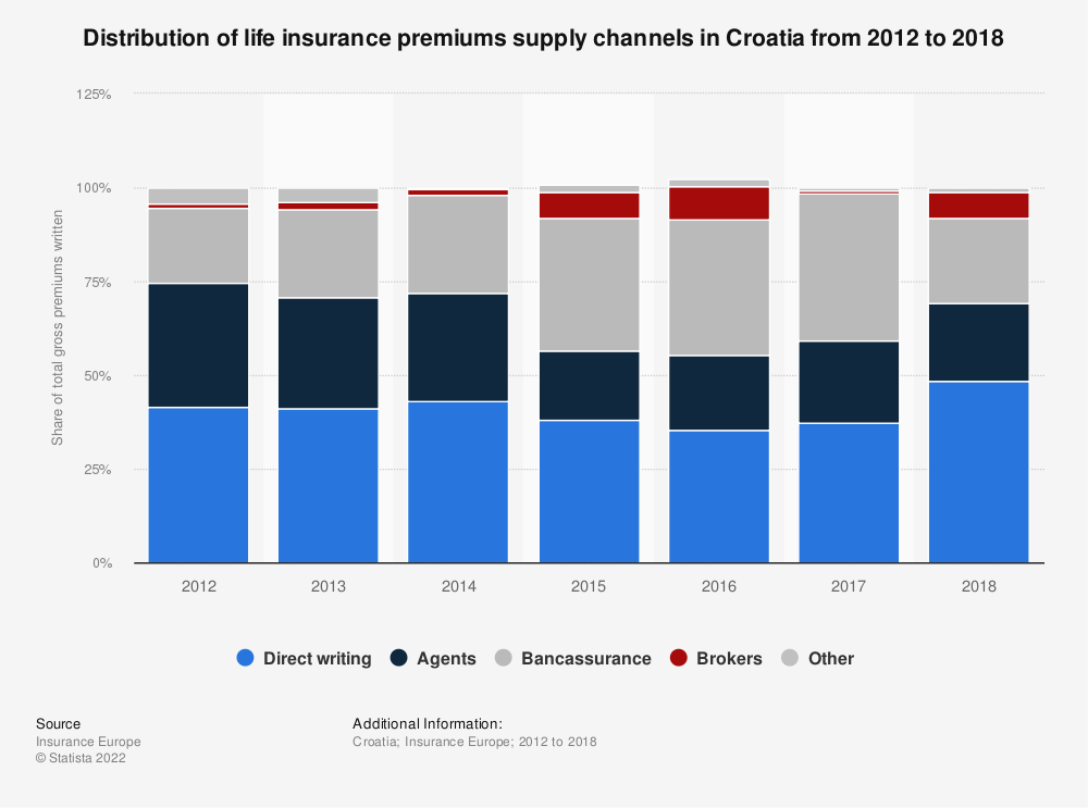 Statistic: Distribution of life insurance premiums supply channels in Croatia from 2012 to 2016 | Statista
