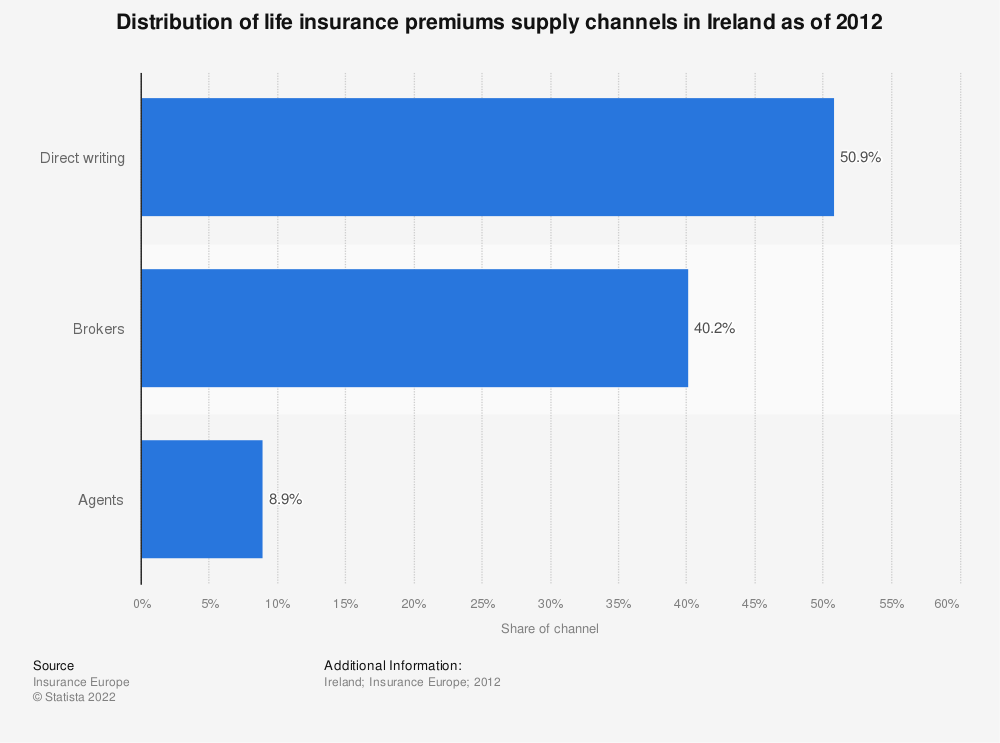 Statistic: Distribution of life insurance premiums supply channels in Ireland as of 2012 | Statista