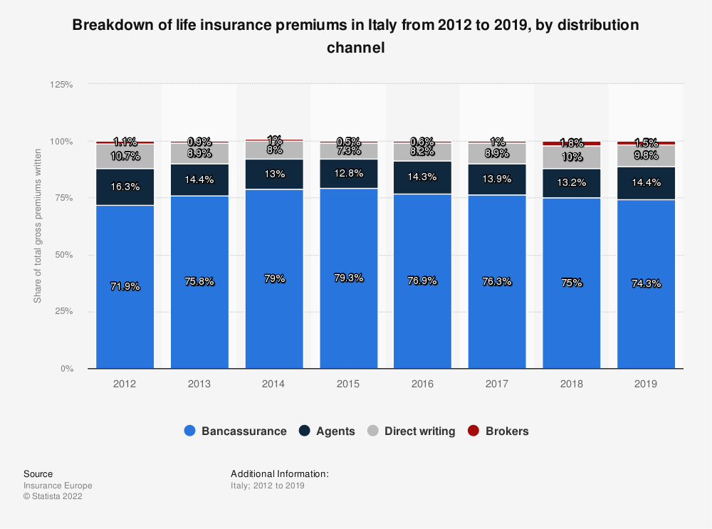Statistic: Breakdown of life insurance premiums in Italy from 2012 to 2016, by distribution channel | Statista