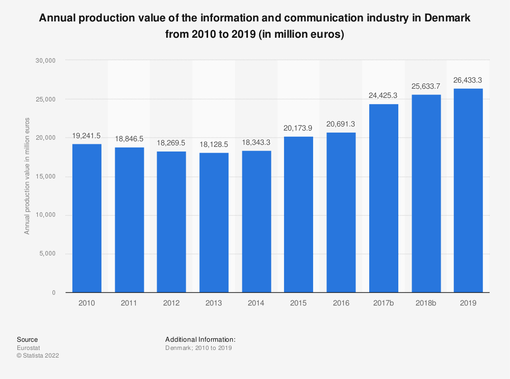 Statistic: Annual production value of the information and communication industry in Denmark from 2008 to 2015 (in million euros) | Statista