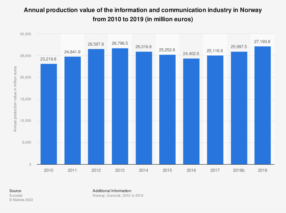 Statistic: Annual production value of the information and communication industry in Norway from 2008 to 2015 (in million euros) | Statista