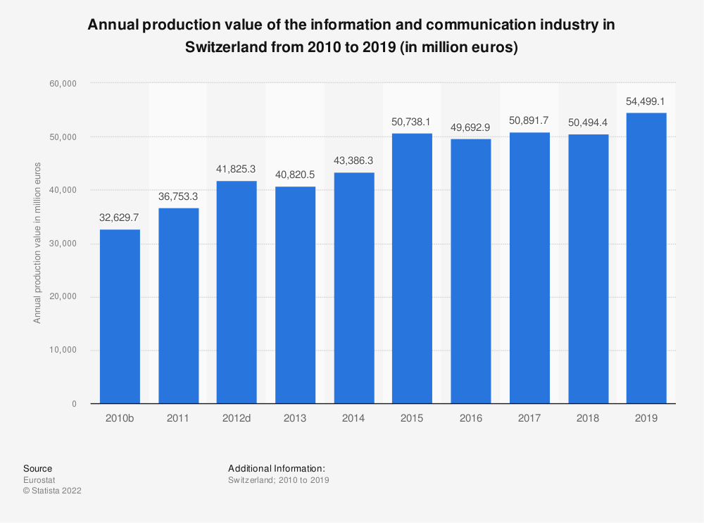 Statistic: Annual production value of the information and communication industry in Switzerland from 2008 to 2015 (in million euros) | Statista