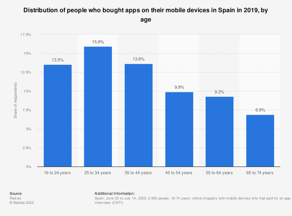 Statistic: Distribution of online buyers paying for apps on their mobile devices in Spain in 2015, by age | Statista