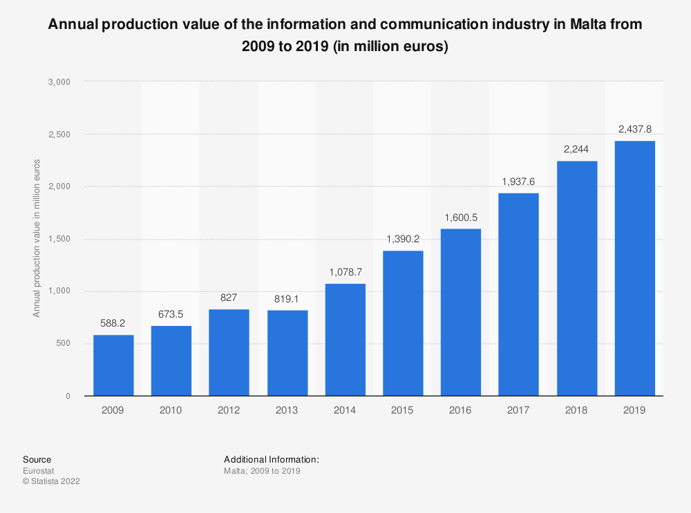 Statistic: Annual production value of the information and communication industry in Malta from 2008 to 2015 (in million euros) | Statista