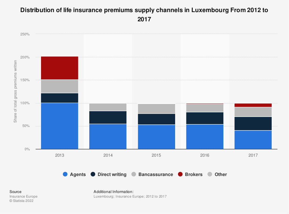 Statistic: Distribution of life insurance premiums supply channels in Luxembourg From 2012 to 2016 | Statista