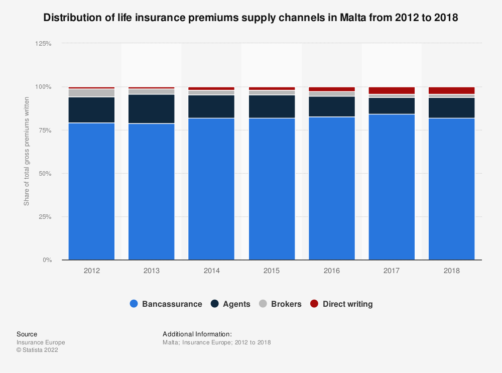 Statistic: Distribution of life insurance premiums supply channels in Malta from 2012 to 2016 | Statista