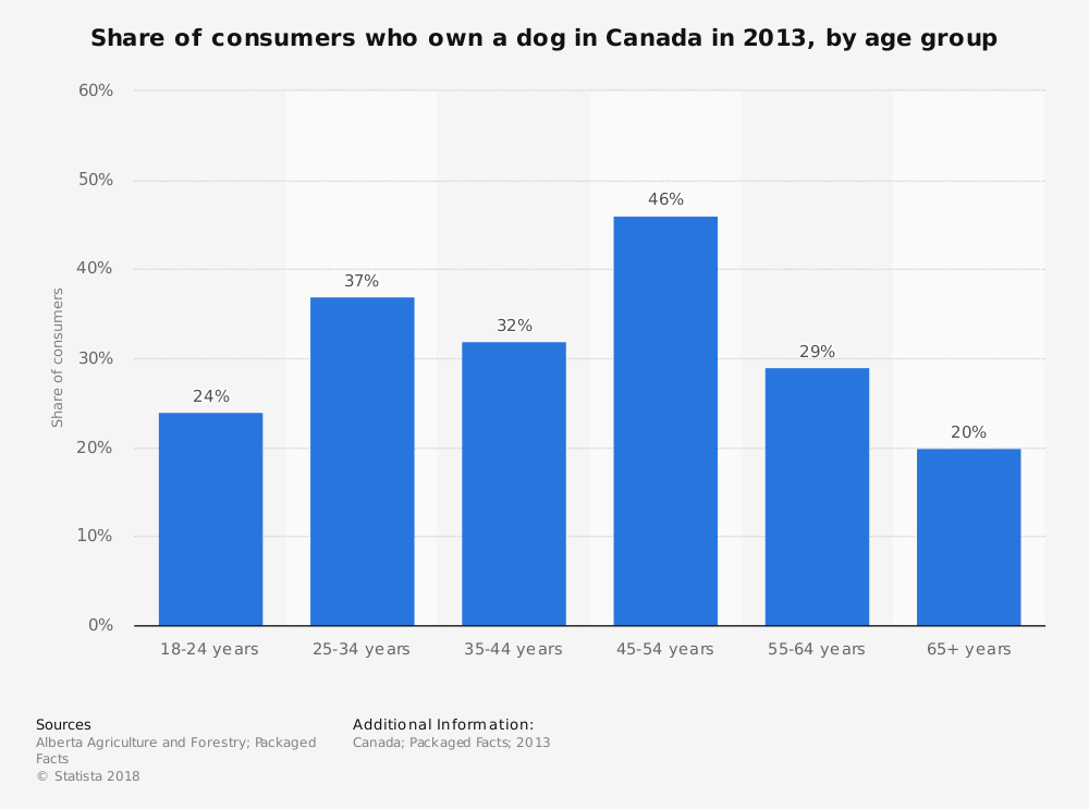 Statistic: Share of consumers who own a dog in Canada in 2013, by age group  | Statista
