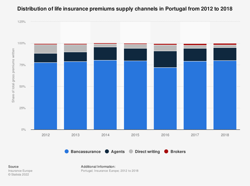 Statistic: Distribution of life insurance premiums supply channels in Portugal from 2012 to 2018 | Statista