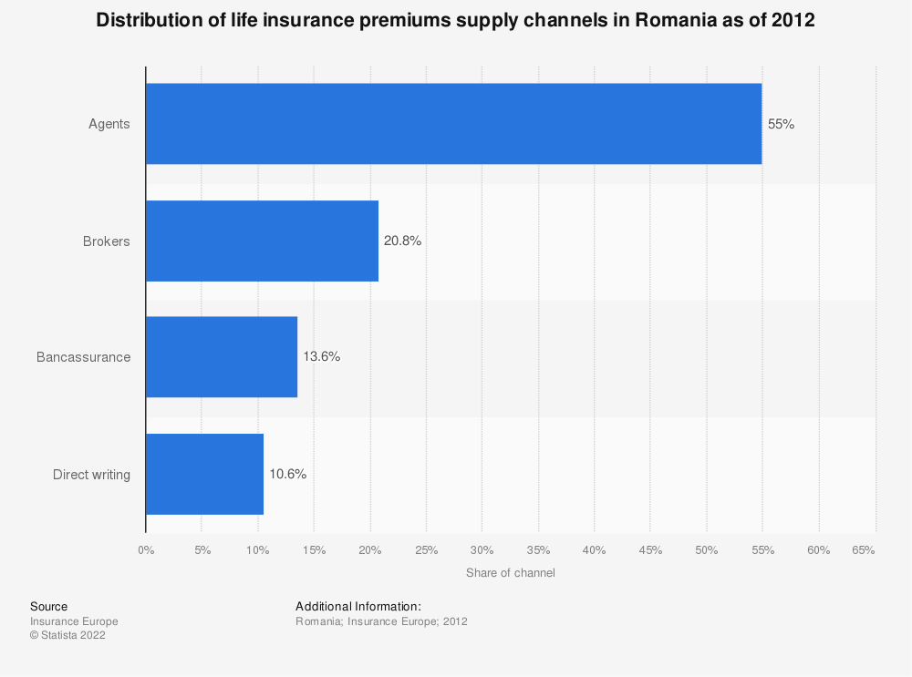 Statistic: Distribution of life insurance premiums supply channels in Romania as of 2012 | Statista