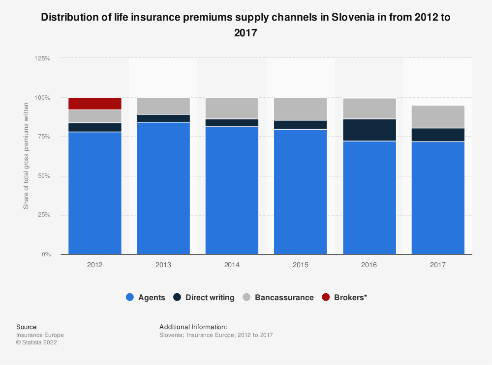 Statistic: Distribution of life insurance premiums supply channels in Slovenia in from 2012 to 2016 | Statista