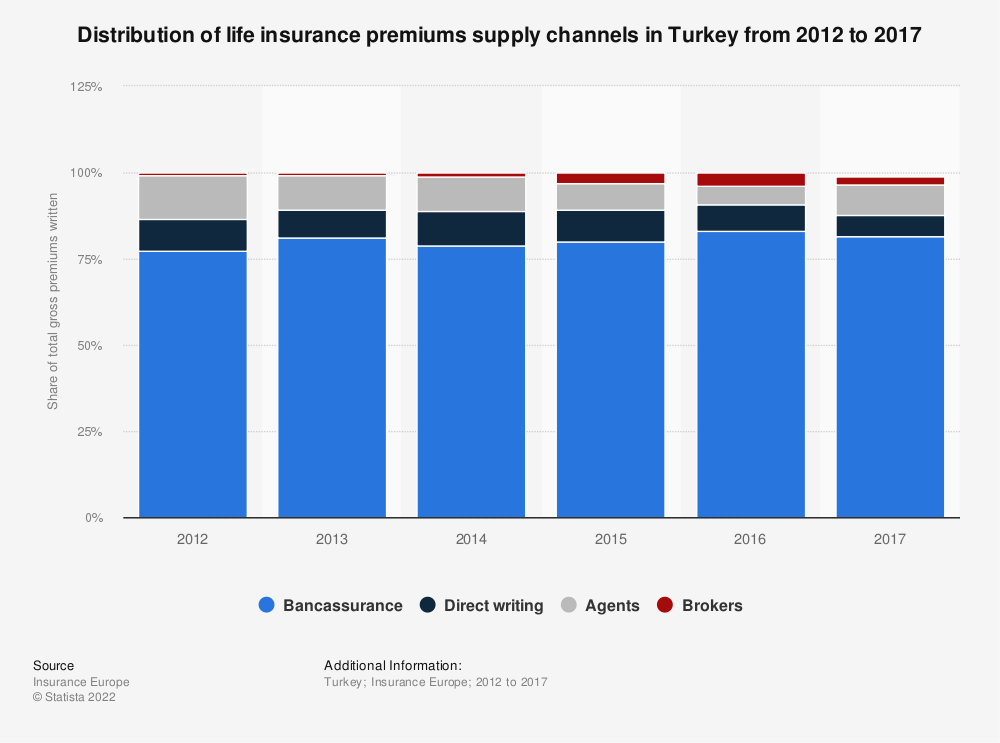 Statistic: Distribution of life insurance premiums supply channels in Turkey from 2012 to 2017 | Statista