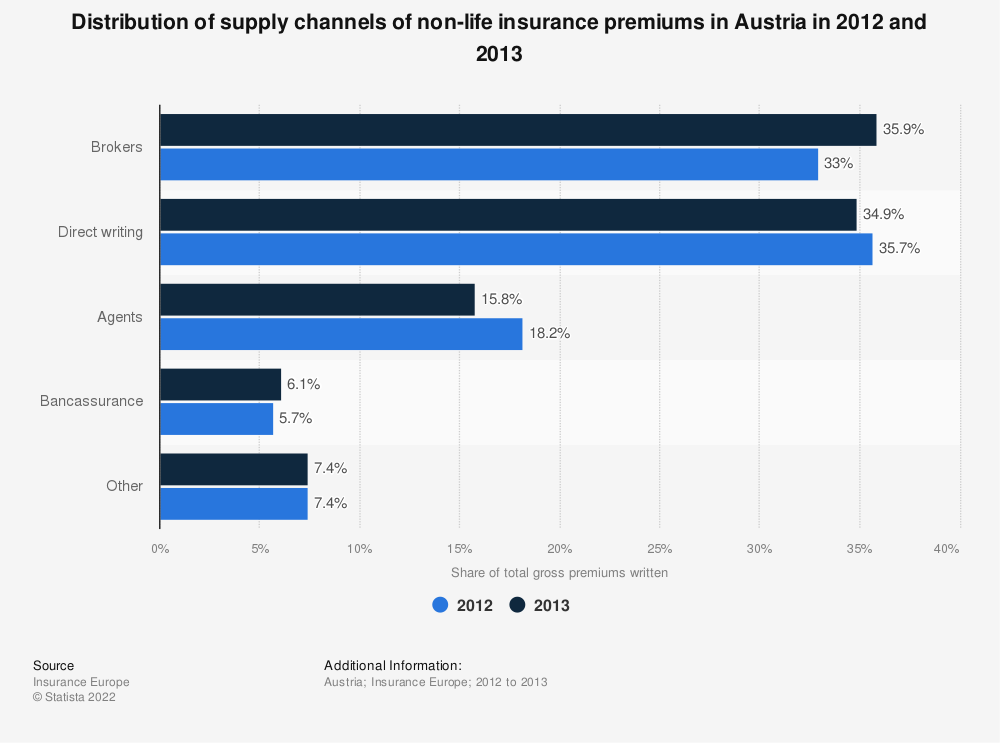 Statistic: Distribution of supply channels of non-life insurance premiums in Austria in 2012 and 2013 | Statista