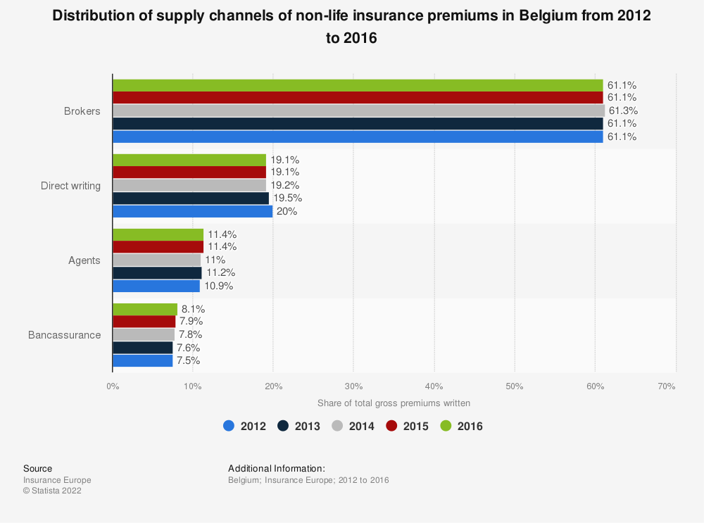 Statistic: Distribution of supply channels of non-life insurance premiums in Belgium  from 2012 to 2016 | Statista