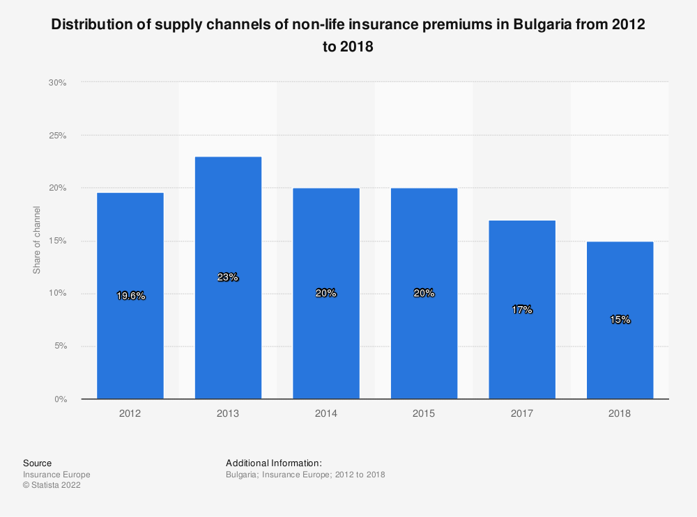 Statistic: Distribution of supply channels of non-life insurance premiums in Bulgaria from 2012 to 2015 | Statista