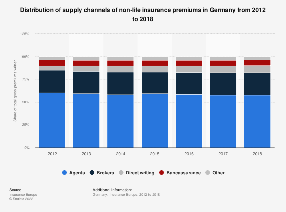 Statistic: Distribution of supply channels of non-life insurance premiums in Germany from 2012 to 2018 | Statista