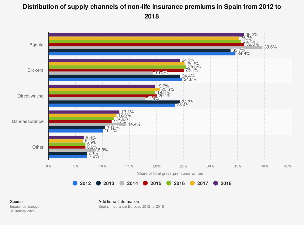 Statistic: Distribution of supply channels of non-life insurance premiums in Spain from 2012 to 2017 | Statista