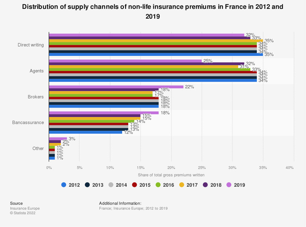 Statistic: Distribution of supply channels of non-life insurance premiums in France in 2012 and 2015 | Statista