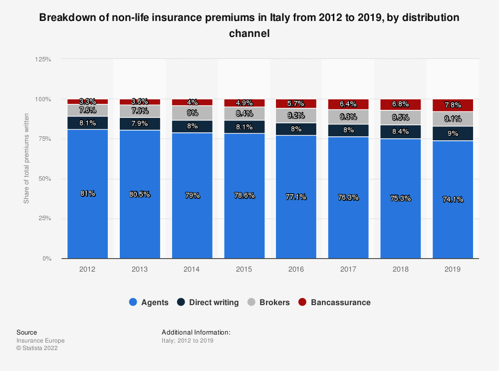 Statistic: Breakdown of non-life insurance premiums in Italy from 2012 to 2016, by distribution channel | Statista