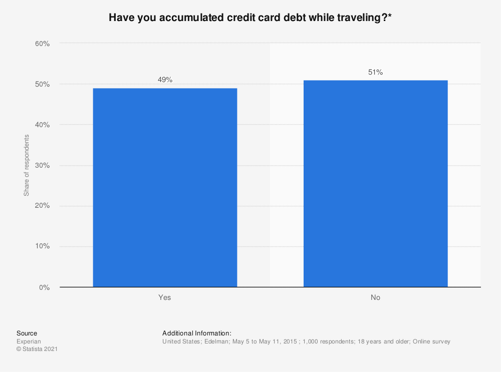 Statistic: Have you accumulated credit card debt while traveling?* | Statista