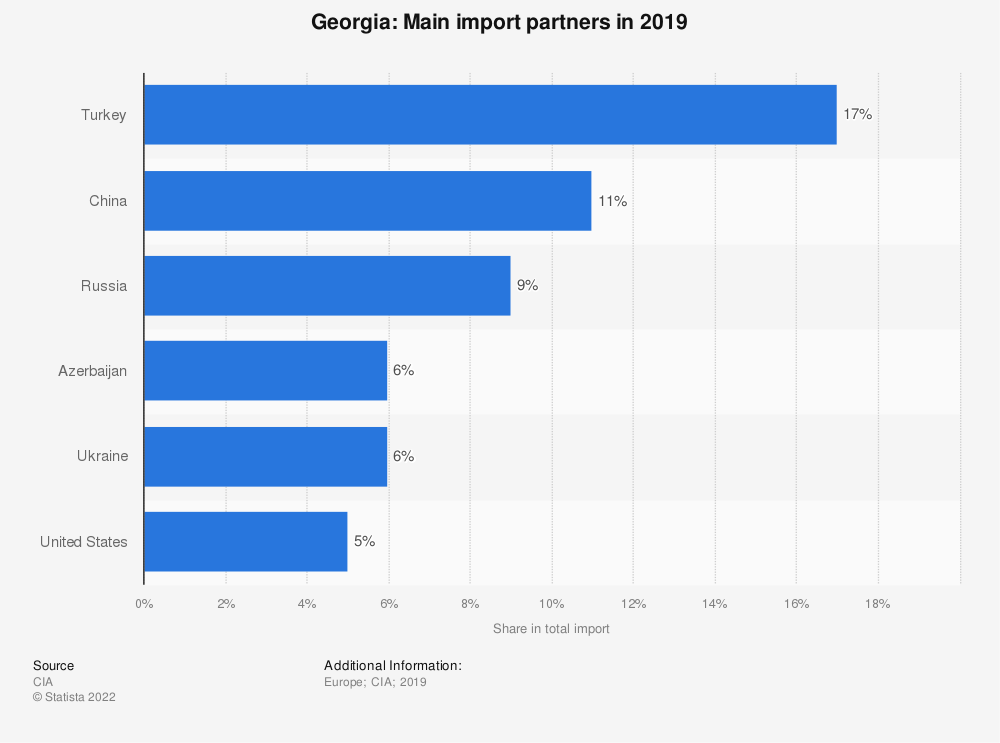 Statistic: Georgia: Main import partners in 2017 | Statista