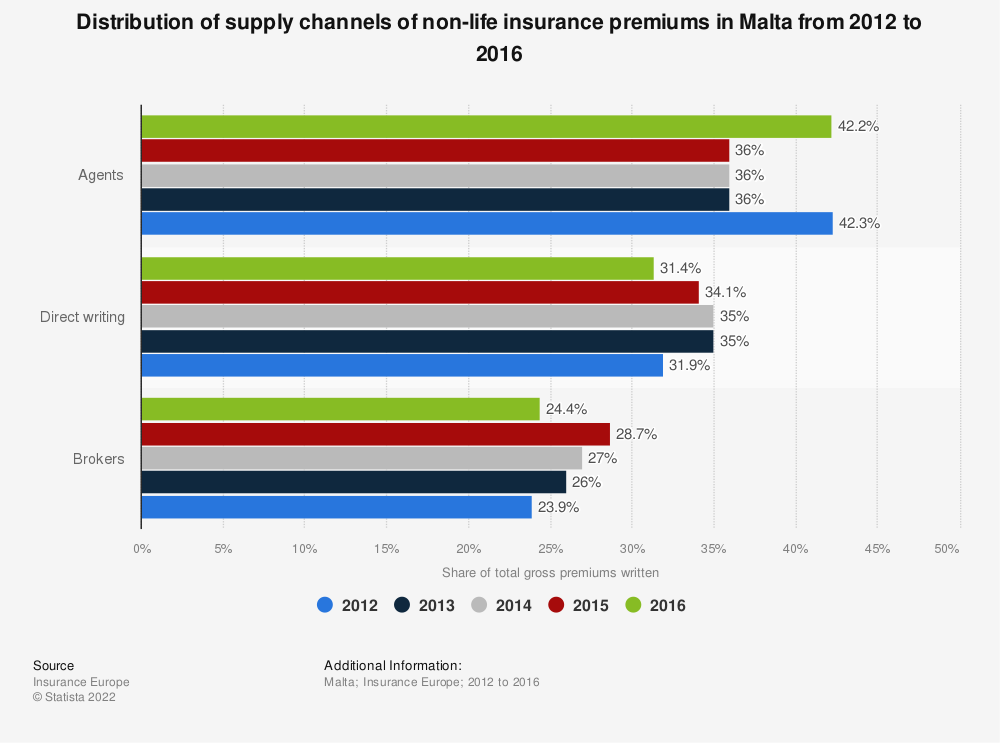 Statistic: Distribution of supply channels of non-life insurance premiums in Malta from 2012 to 2016 | Statista