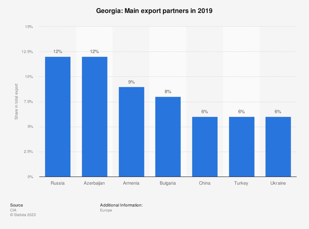 Statistic: Georgia: Main export partners in 2017 | Statista