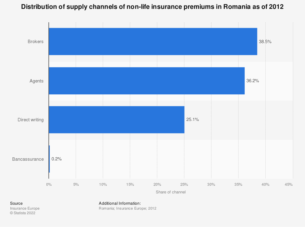 Statistic: Distribution of supply channels of non-life insurance premiums in Romania as of 2012 | Statista