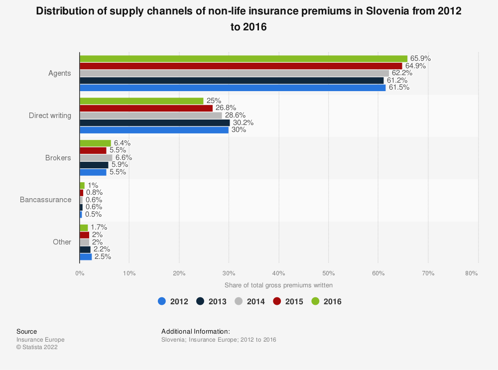 Statistic: Distribution of supply channels of non-life insurance premiums in Slovenia from 2012 to 2016 | Statista